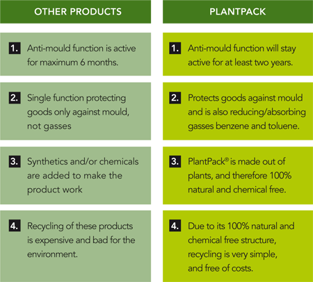 Why natural non-toxic desiccant Plantpack  is the best choice? Plantpack makes sure that your product will stay mouldproof while stored or shipped.